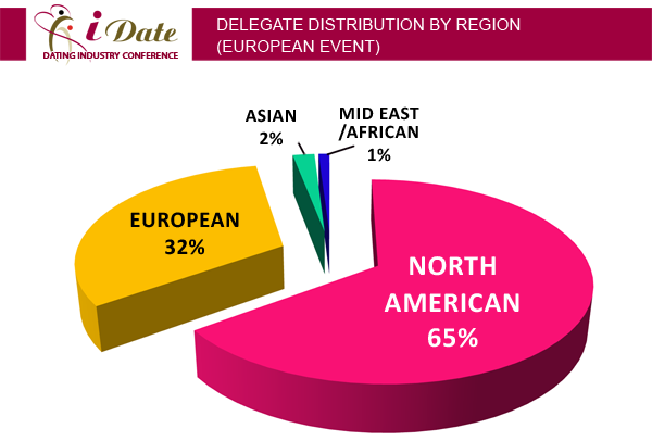 Internet Dating Conference Regional Delegate Distribution: Europe