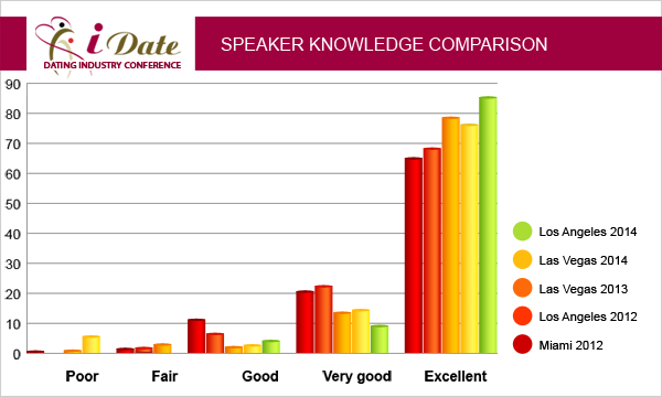 iDate January 2012 Lecture Statistics Online and Mobile Dating Business Speaker Knowledge Ratings